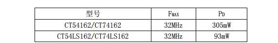 74ls162中文材料汇总(74ls162引脚图及功用_逻辑图_特性参数及使用电路)