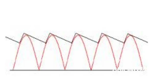 桥式整流器原理及效果