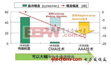 CMA及AAA技能与传统技能的比较