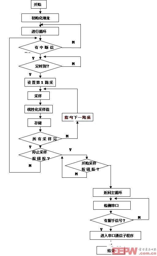 温度记录仪程序流程图