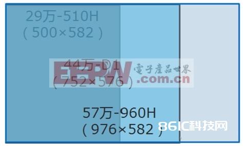 960H相对于760H像素点的改变