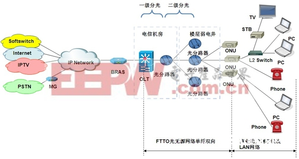 FTTO+LAN 网络拓扑图