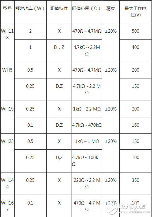 种类:有一般组成碳膜电位器、带开关小型组成碳膜电位器、单联带开关(无开关)电位器、双联同轴无开关(带开关)电位器、双联异轴无开关(带开关)电位器、小型精细组成碳膜电位器、推拉开关组成碳膜电位器、直滑式组成碳膜电位器、精细多圈组成碳膜电位器等。