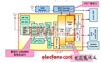 安森美半导体DSP调谐器框图
