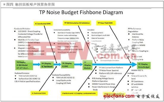 图4 触控面板噪声预算鱼骨图