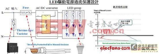LED驱动电源过流维护规划
